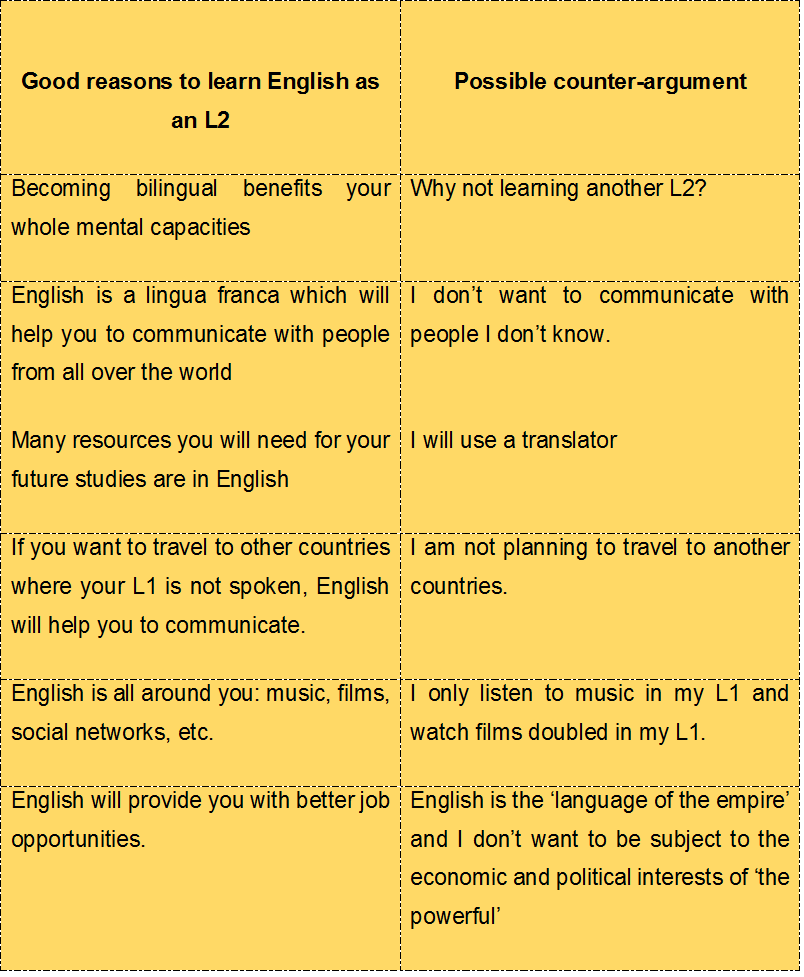 counter arguments not ot learn English